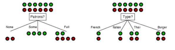 Ilustrasi ID3 - sumber slide kuliah MLK/IF3054/2011